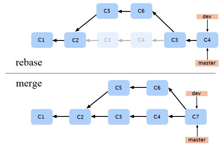 Git rebase vs merge